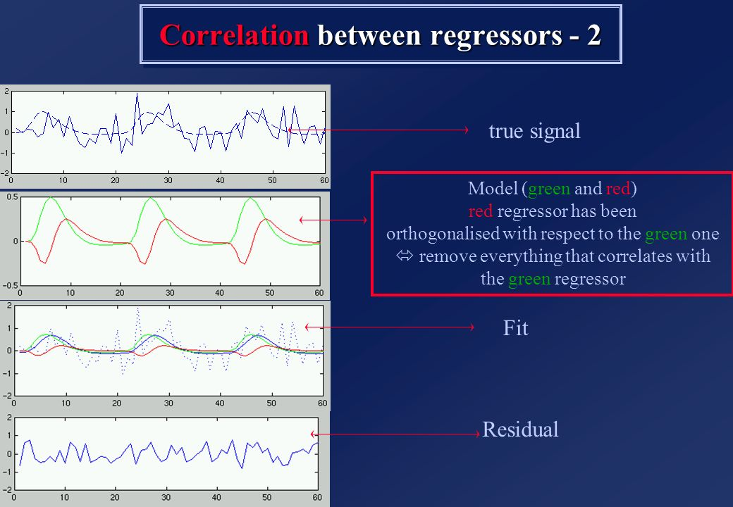 Correlation between regressors - 2