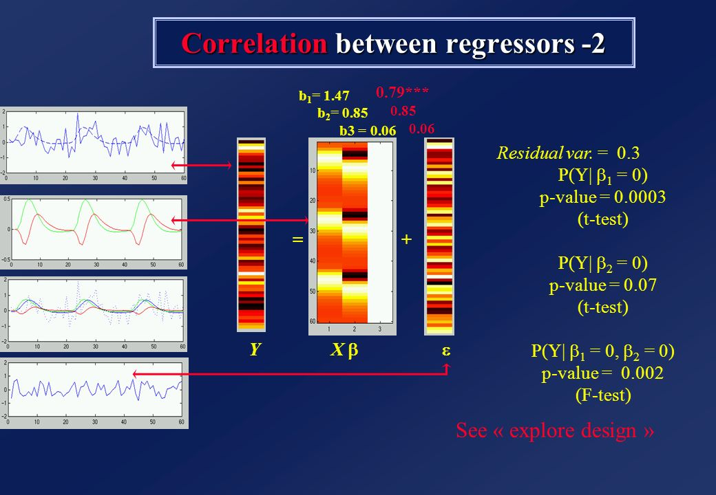 Correlation between regressors -2