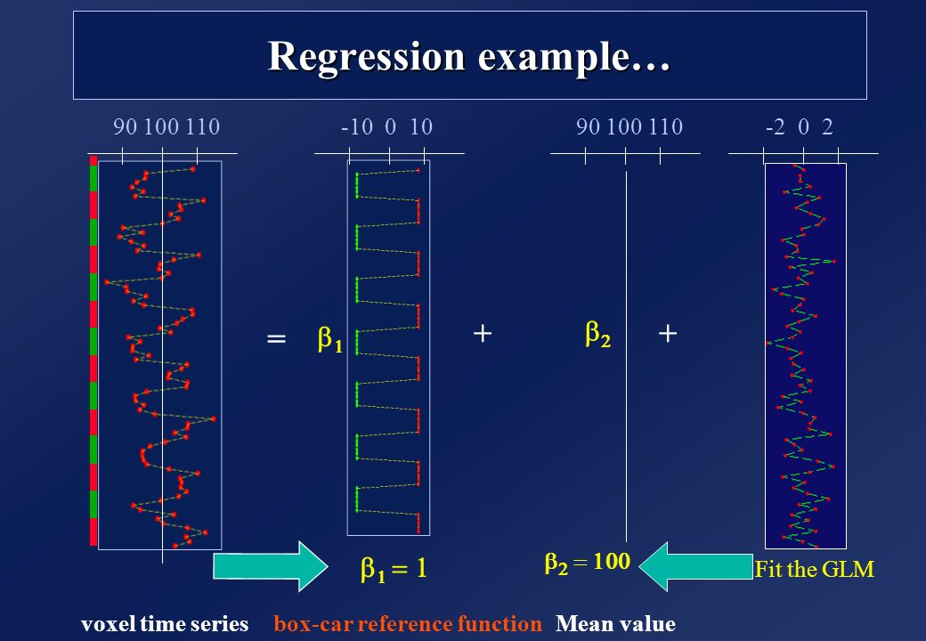 Regression example… + + = b2 b1 b1 = 1 voxel time series 90 100 110