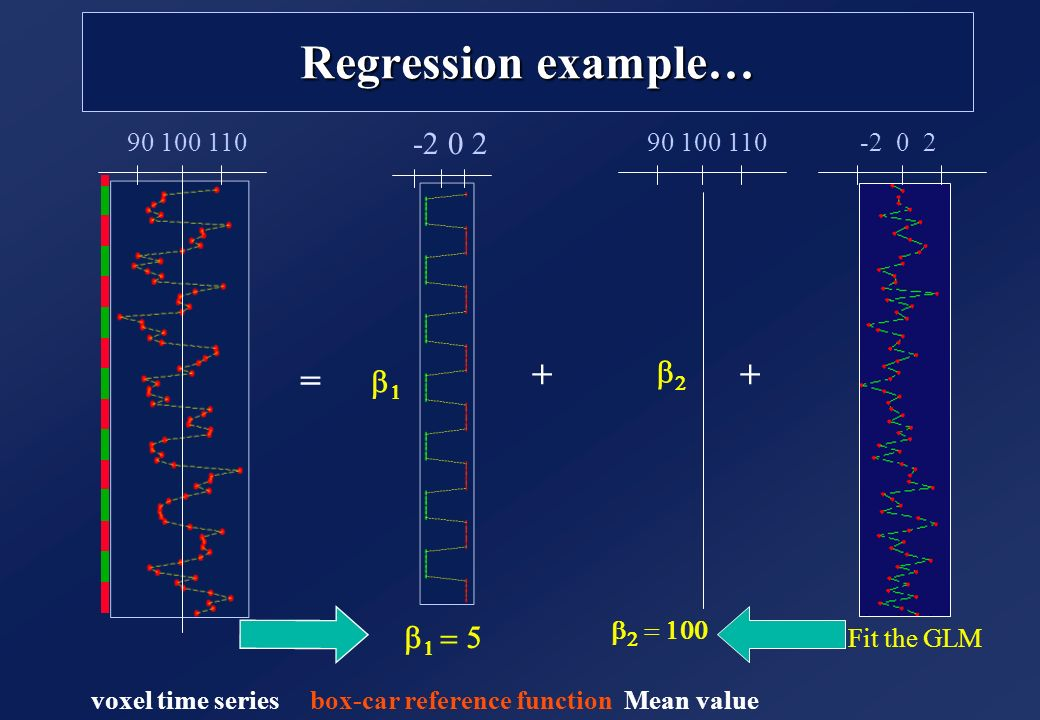 Regression example… + + = -2 0 2 b2 b1 b1 = 5 voxel time series
