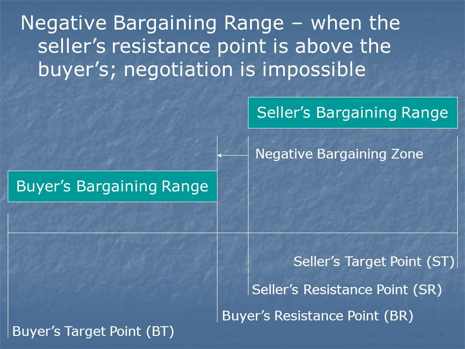 positive and negative bargaining zone Abstract the present study examined the moderating role of bargaining structure that is positive and negative bargaining zone, on the impact of positive affect on decision.