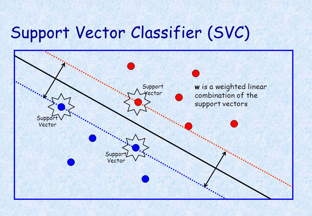 Support Vector Classifier (SVC)