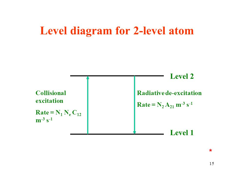 Level diagram for 2-level atom