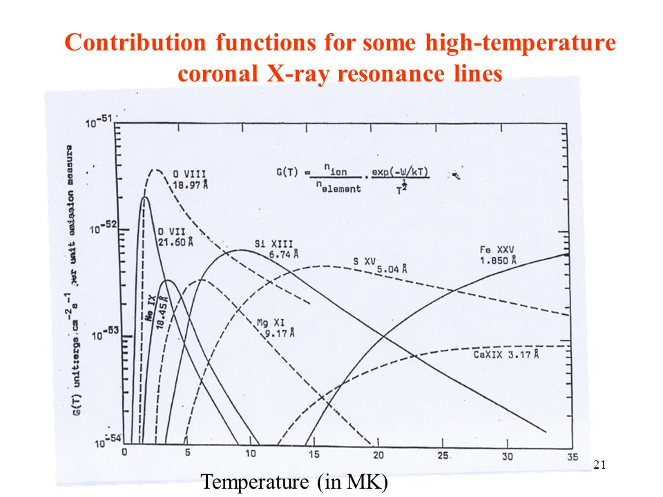 Contribution functions for some high-temperature coronal X-ray resonance lines