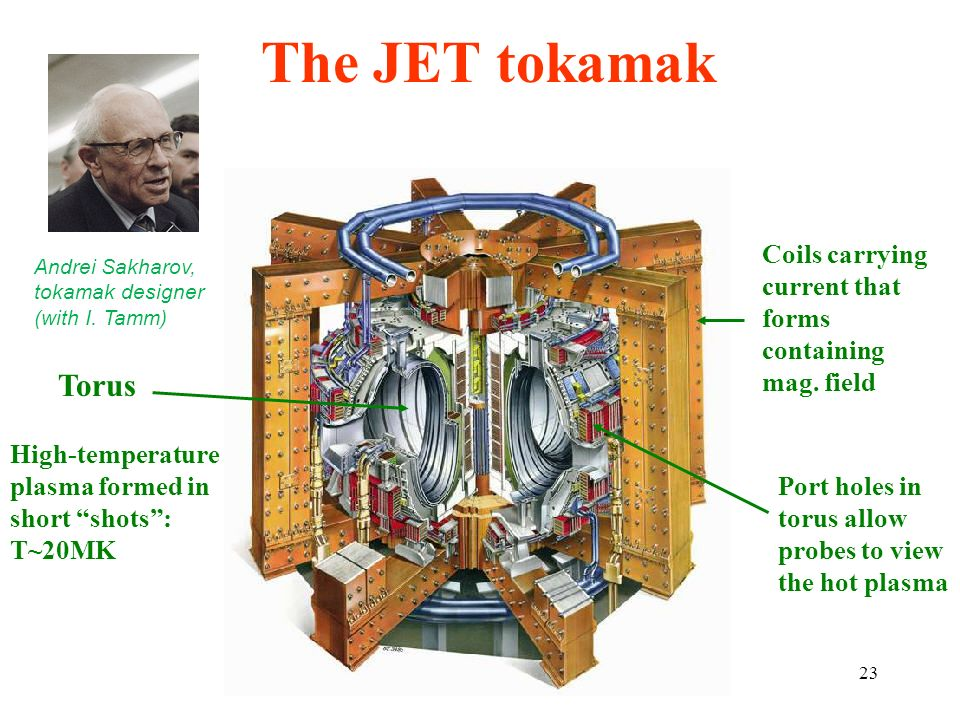 The JET tokamak Coils carrying current that forms containing mag. field. Andrei Sakharov, tokamak designer (with I. Tamm)