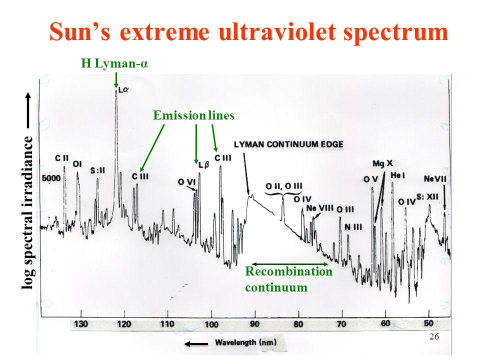 Sun's extreme ultraviolet spectrum