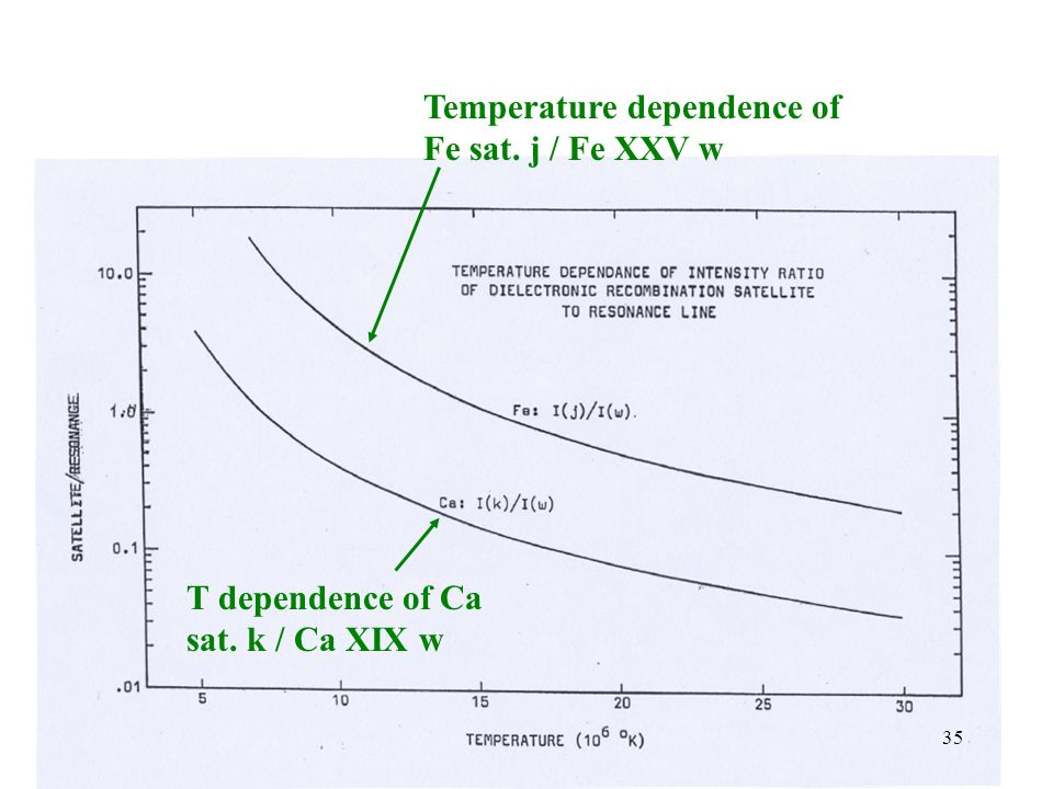 Temperature dependence of Fe sat. j / Fe XXV w