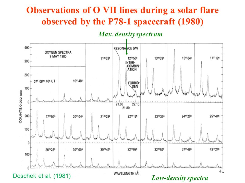Observations of O VII lines during a solar flare observed by the P78-1 spacecraft (1980)