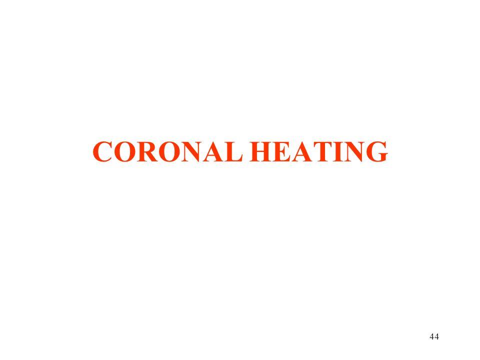 CORONAL HEATING