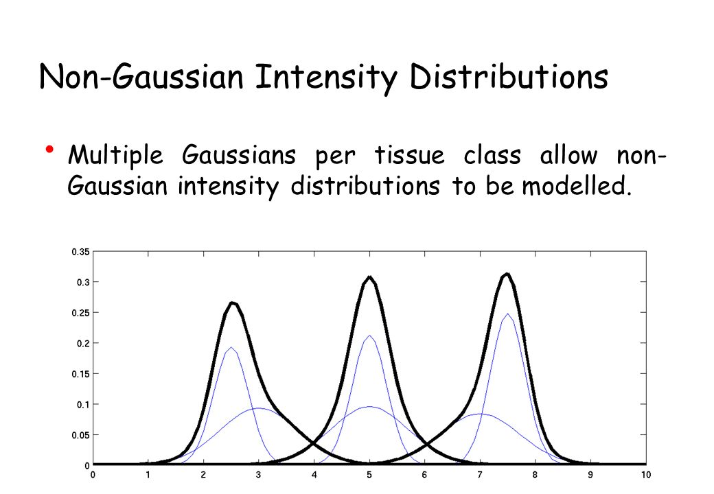 Non-Gaussian Intensity Distributions
