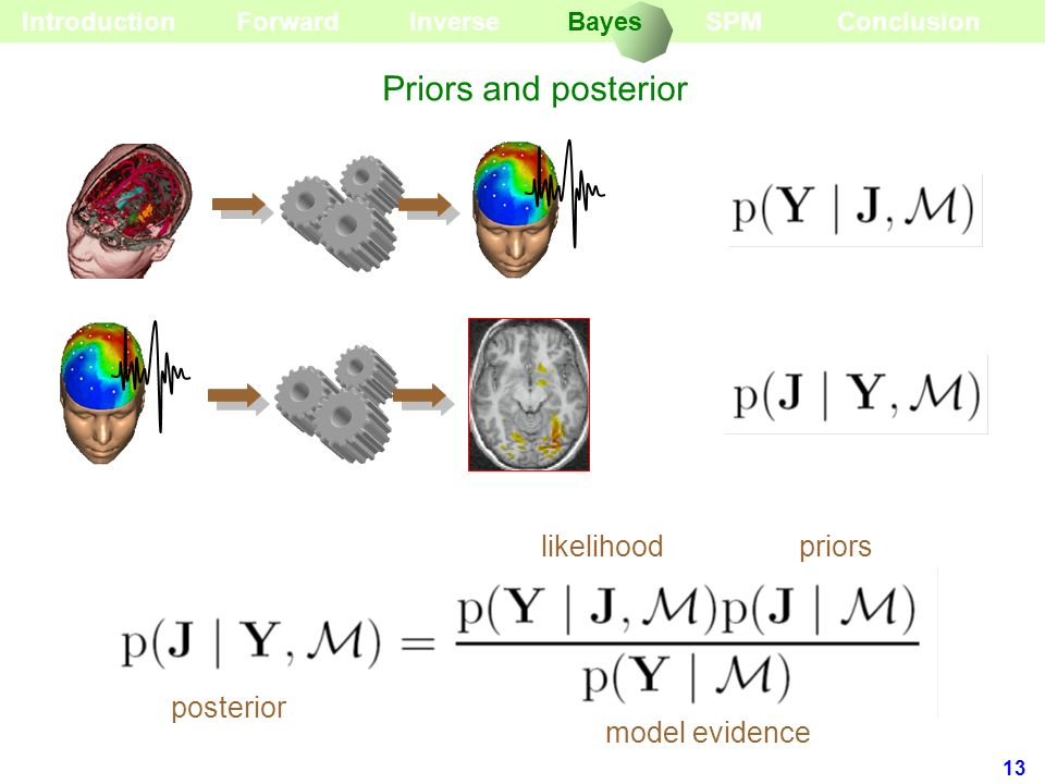 Priors and posterior likelihood priors posterior model evidence