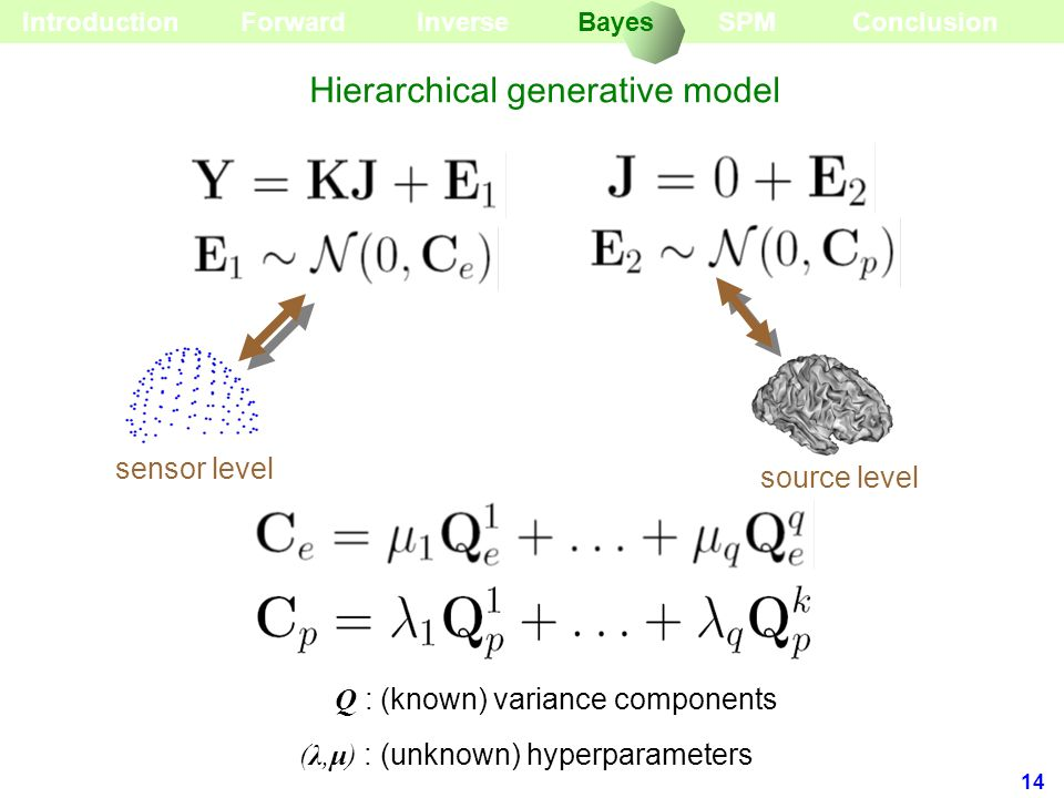 Hierarchical generative model