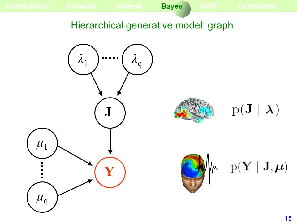 Hierarchical generative model: graph