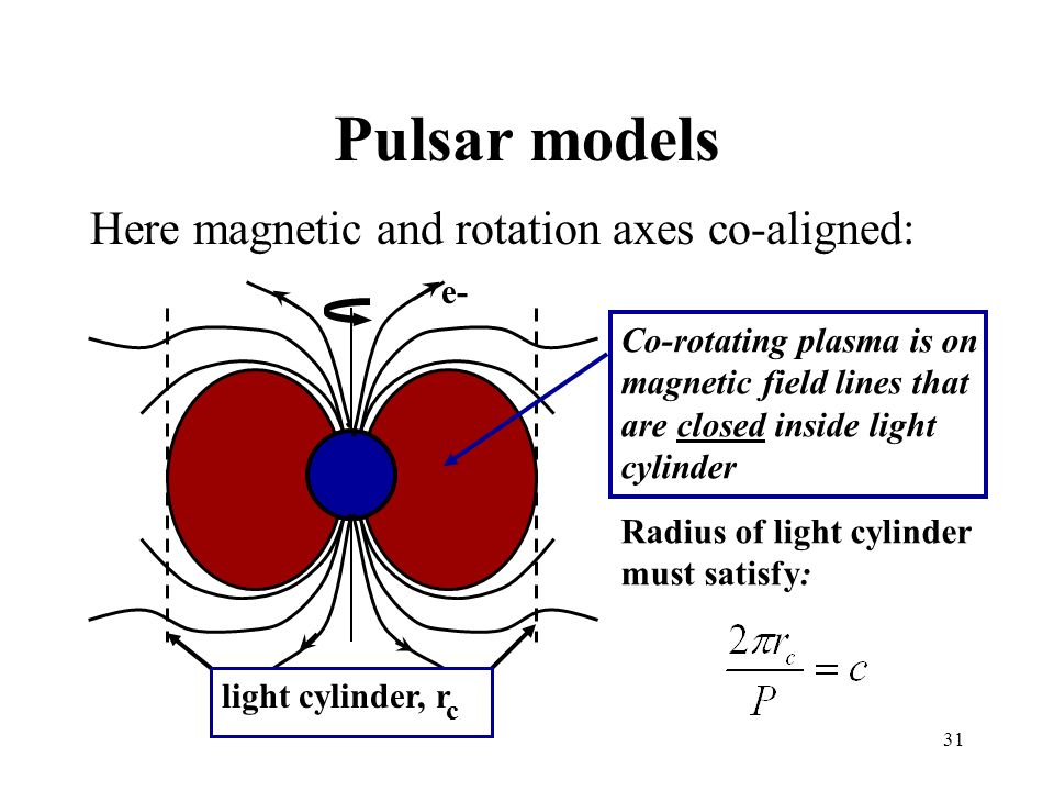 Pulsar models Here magnetic and rotation axes co-aligned: e-