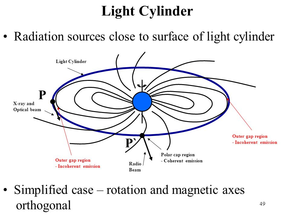 Light Cylinder Radiation sources close to surface of light cylinder P