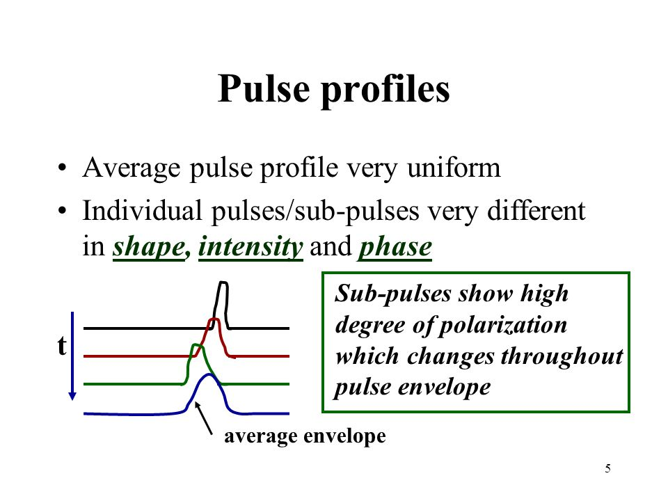 Pulse profiles Average pulse profile very uniform