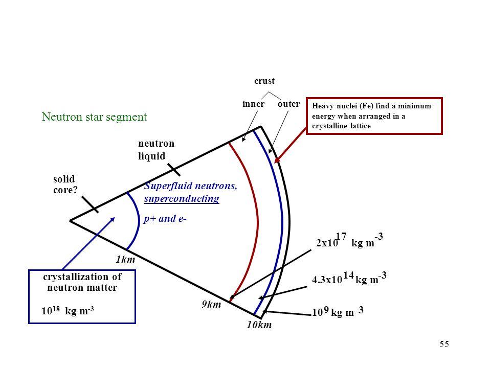 crystallization of neutron matter