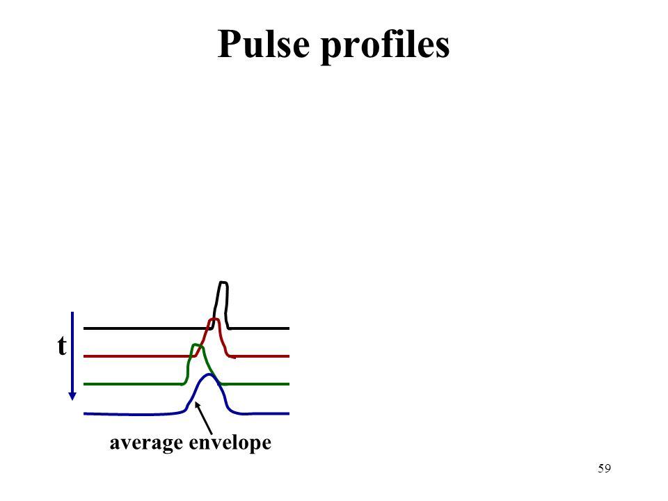Pulse profiles t average envelope