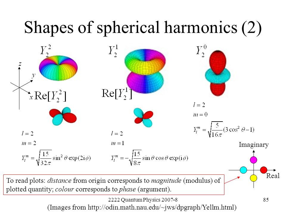 Shapes of spherical harmonics (2)