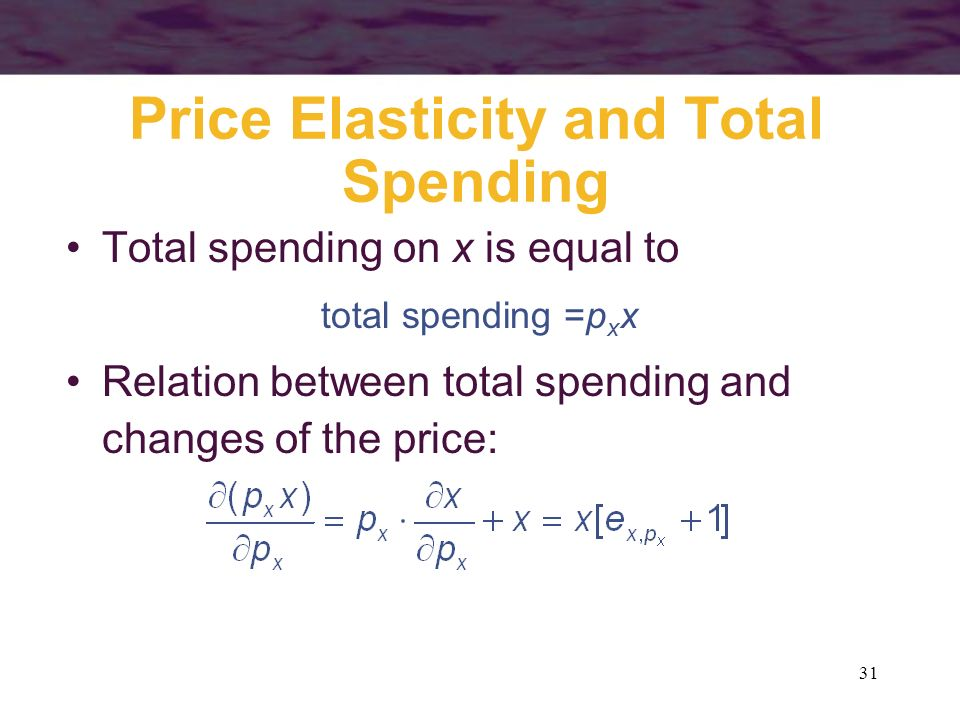Price Elasticity and Total Spending