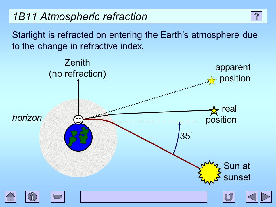 1B11 Atmospheric refraction
