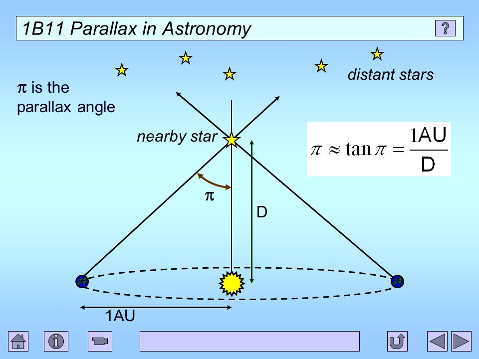 1B11 Parallax in Astronomy