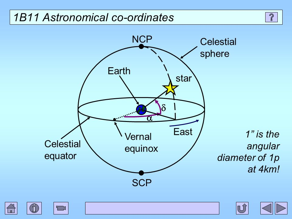 1B11 Astronomical co-ordinates