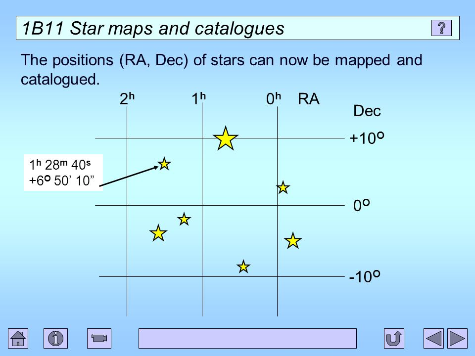 1B11 Star maps and catalogues