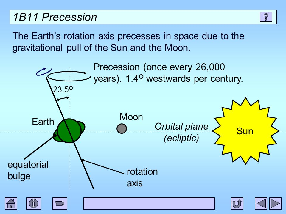 Orbital plane (ecliptic)