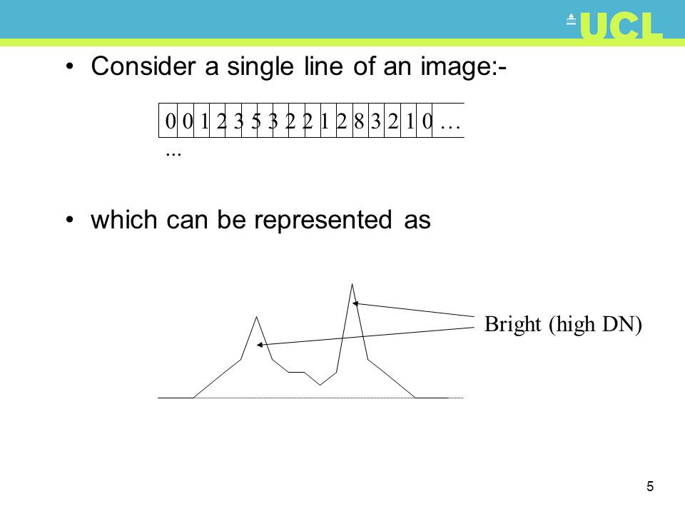 Consider a single line of an image:-