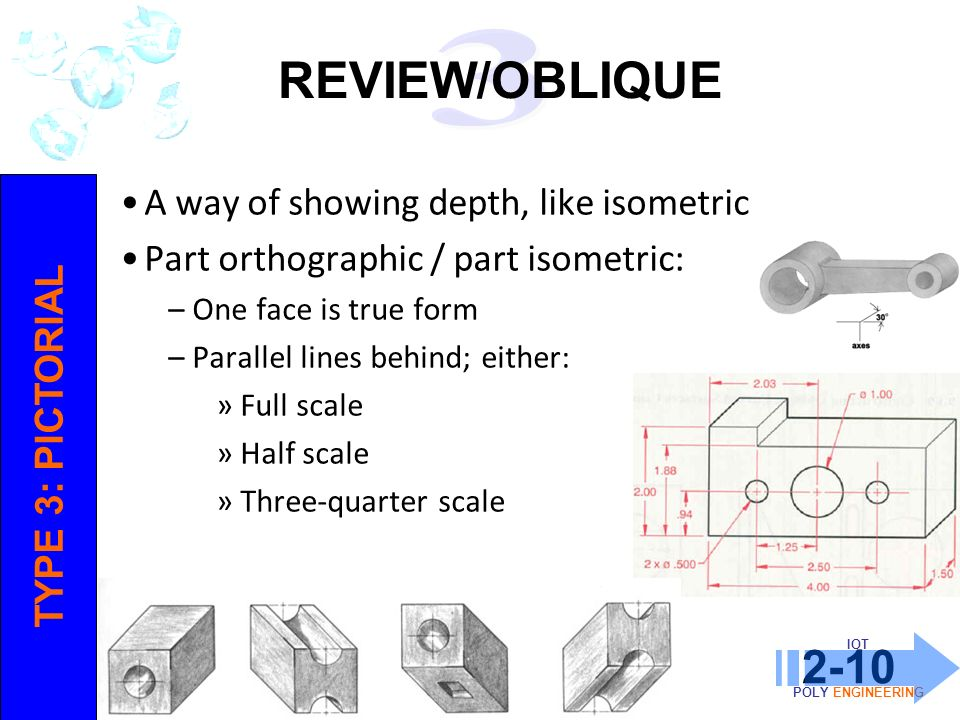 REVIEW/OBLIQUE A way of showing depth, like isometric