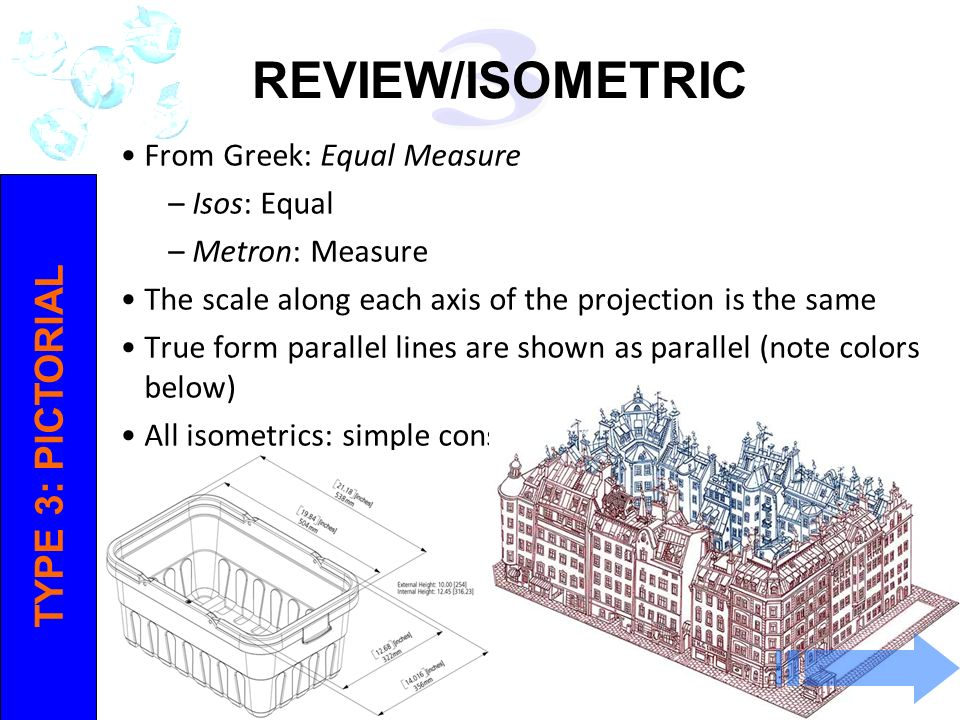 REVIEW/ISOMETRIC TYPE 3: PICTORIAL From Greek: Equal Measure
