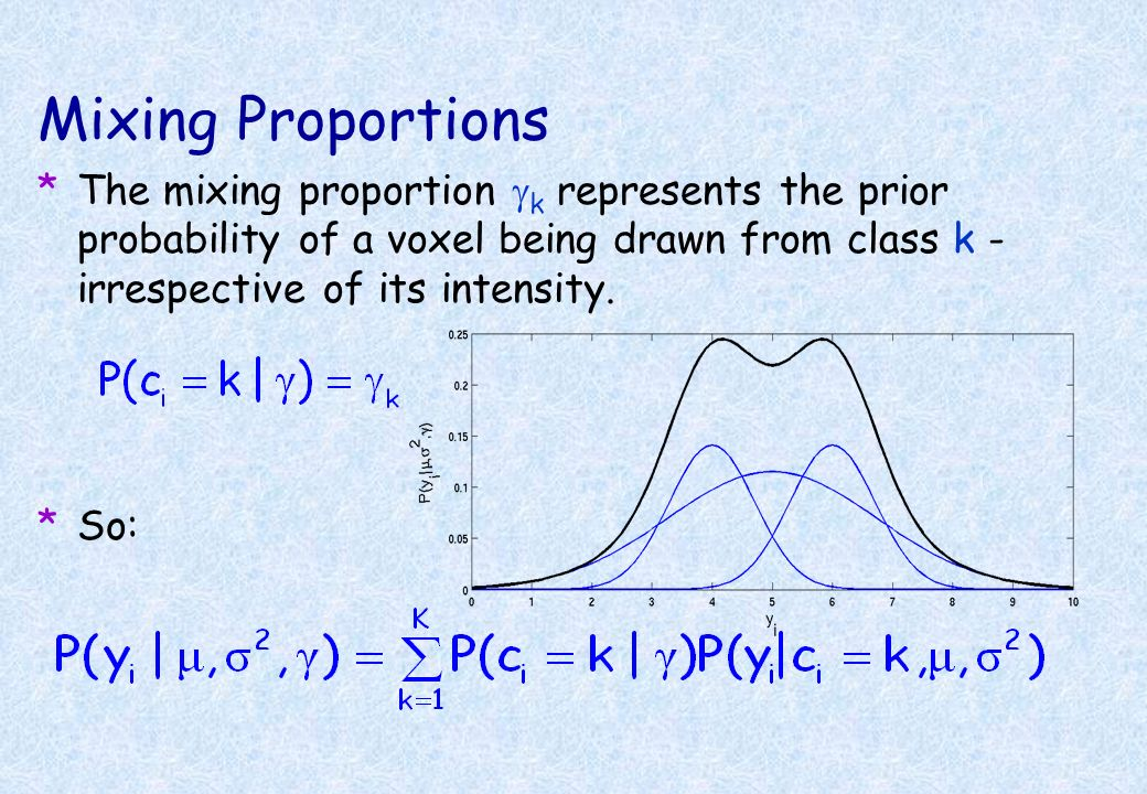 Mixing ProportionsThe mixing proportion gk represents the prior probability of a voxel being drawn from class k - irrespective of its intensity.