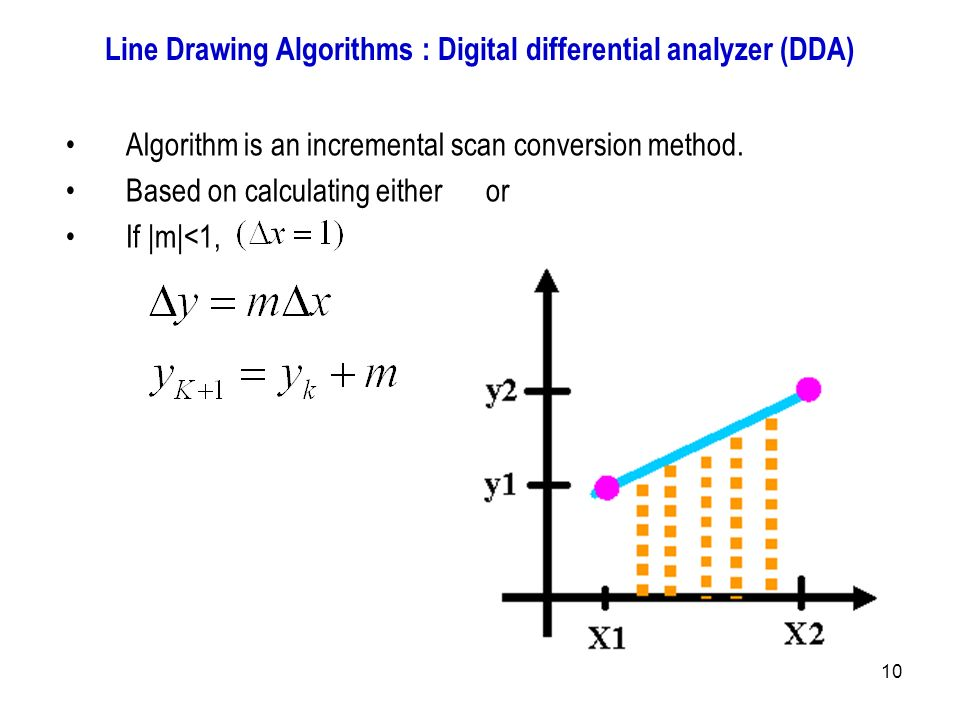 Dda Line Drawing Algorithm For Negative Slope : Introduction to computer graphics ppt output