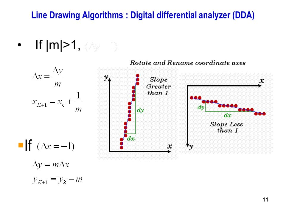 Bresenham Line Drawing Algorithm For Slope Greater Than 1 : Introduction to computer graphics ppt output