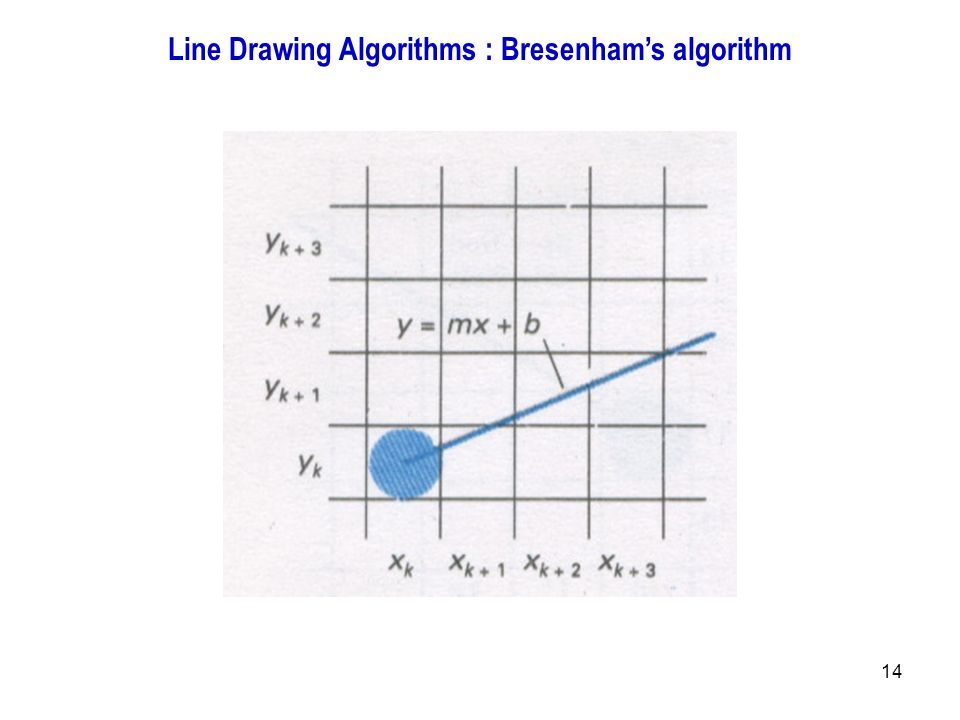 Dda Line Drawing Algorithm With Solved Example : Bresenham line drawing algorithm thickness computer
