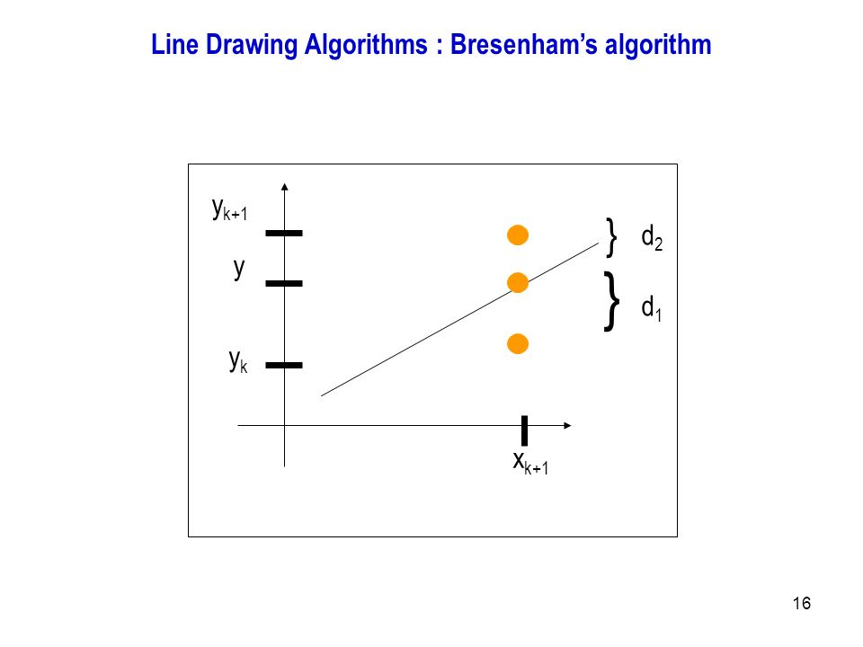 Implementation Of Line Drawing Algorithm : Introduction to computer graphics ppt output