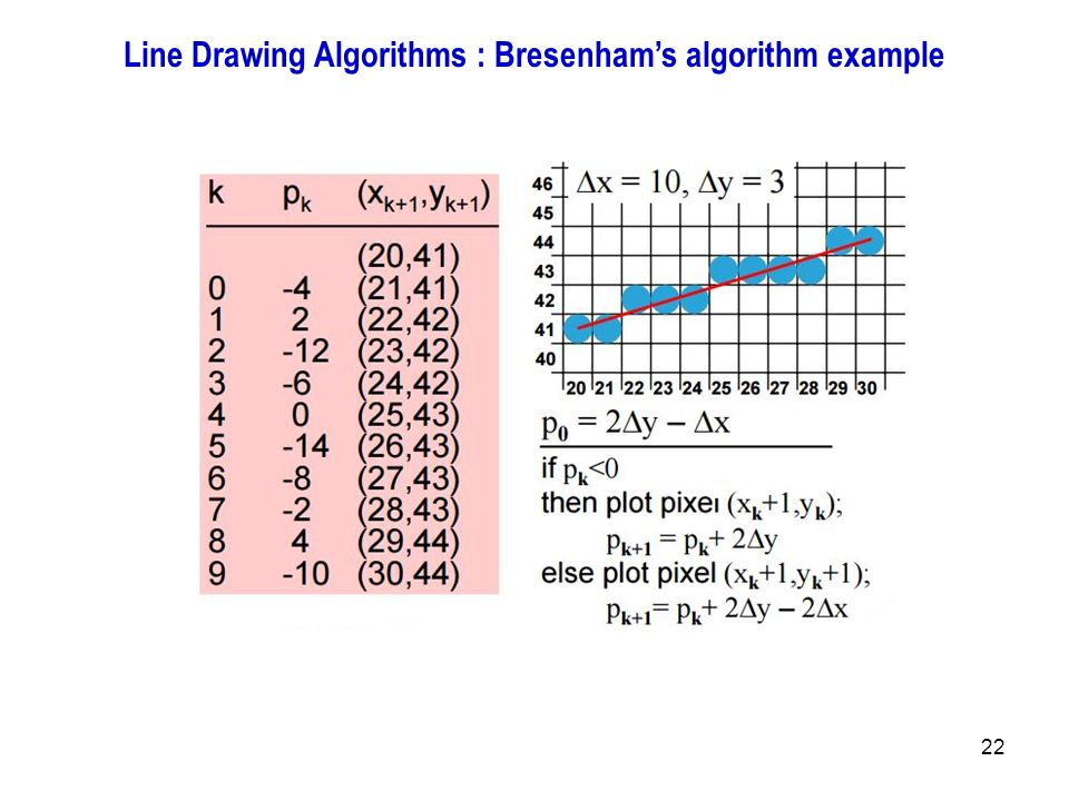 Breshman Line Drawing Algorithm Example : Introduction to computer graphics ppt output