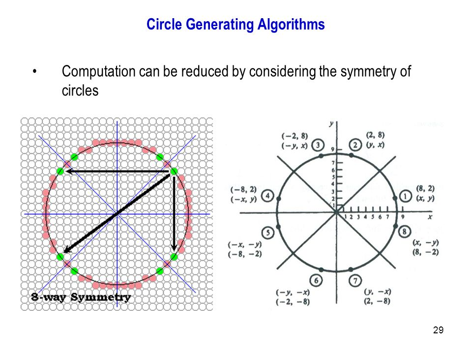 Midpoint Line Drawing Algorithm Example : Introduction to computer graphics ppt output