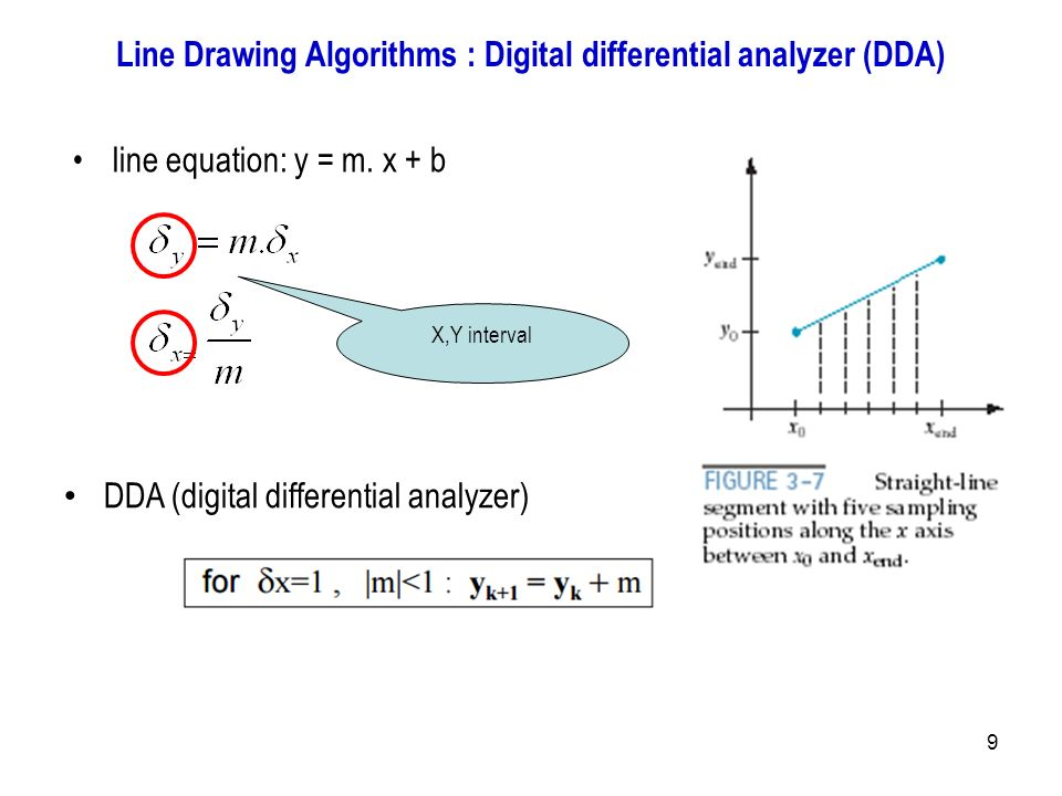 Digital Differential Analyzer Line Drawing Algorithm In Java : Introduction to computer graphics ppt output