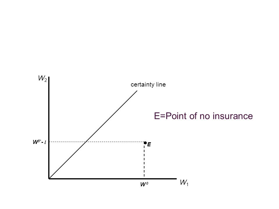 E=Point of no insurance