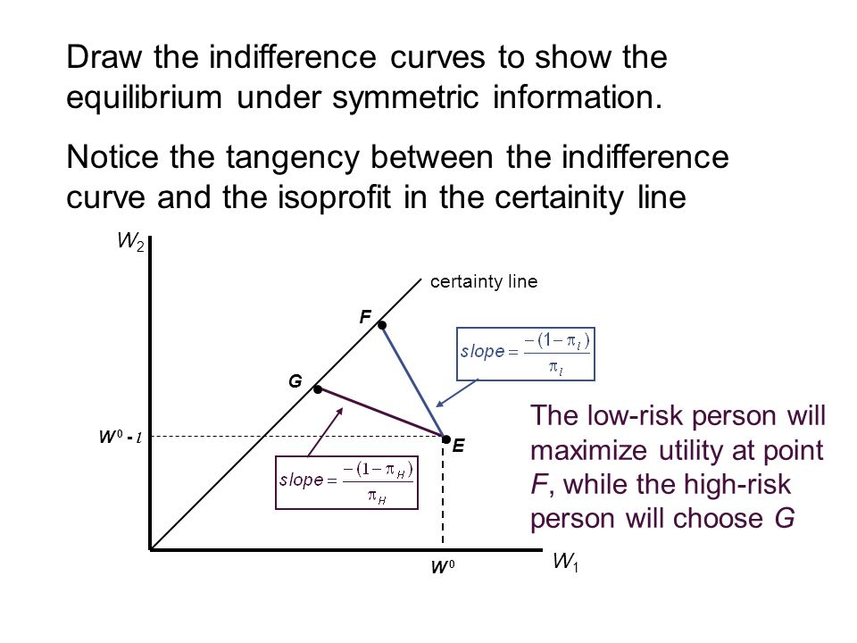Draw the indifference curves to show the equilibrium under symmetric information.