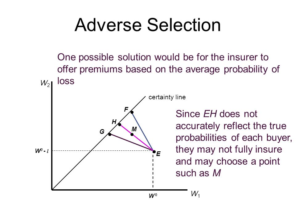 Adverse Selection One possible solution would be for the insurer to offer premiums based on the average probability of loss.