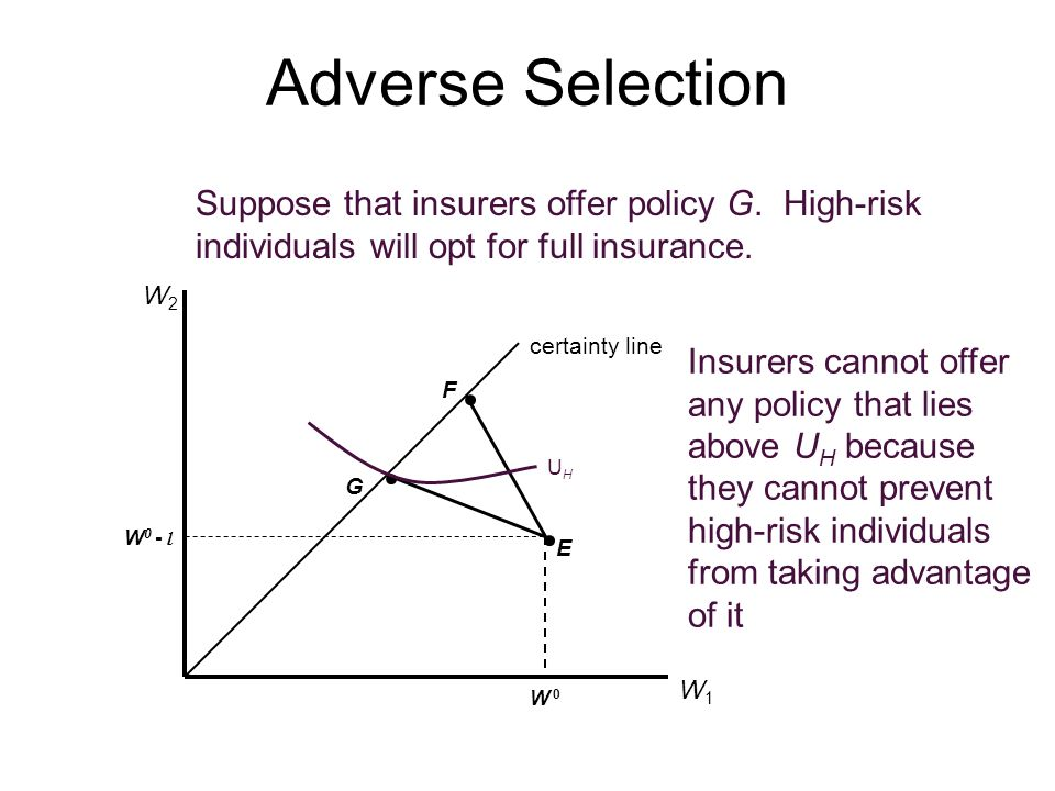 Adverse Selection Suppose that insurers offer policy G. High-risk individuals will opt for full insurance.