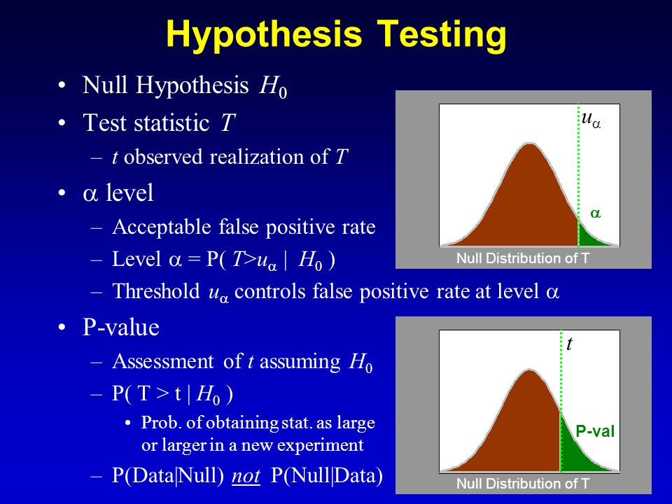 Hypothesis Testing Null Hypothesis H0 Test statistic T  level P-value