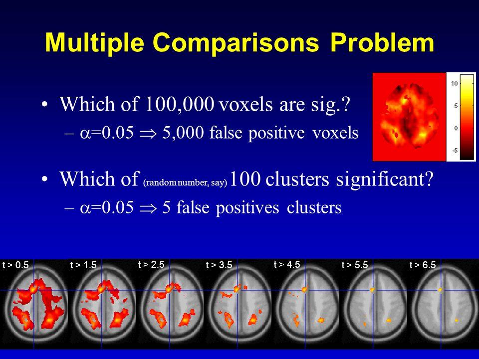 Multiple Comparisons Problem