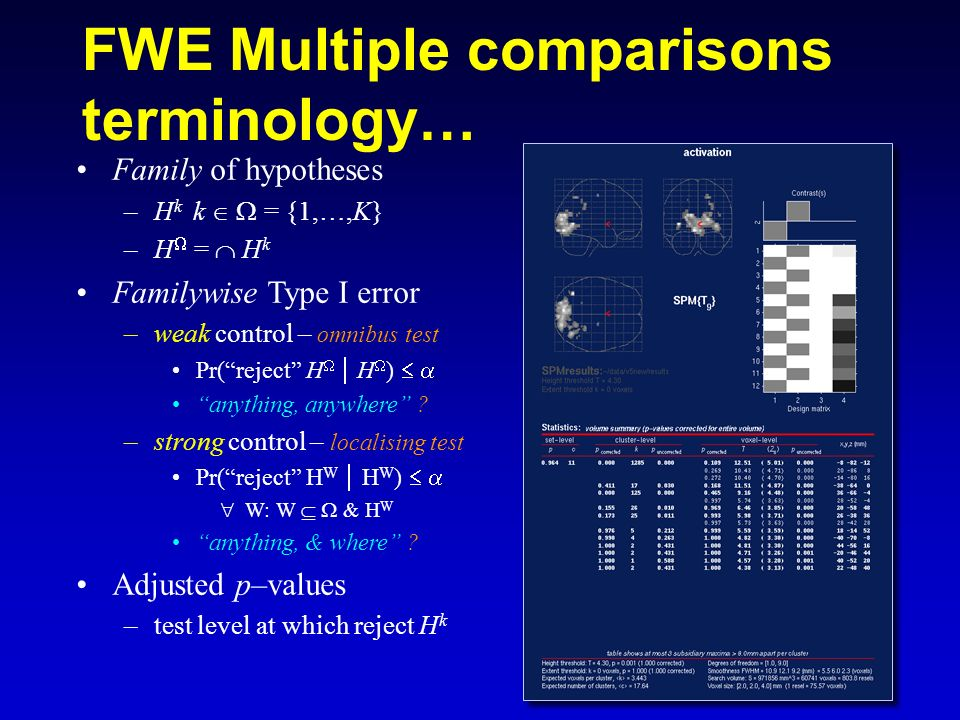 FWE Multiple comparisons terminology…