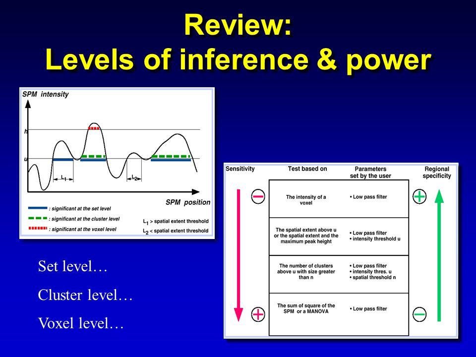 Review: Levels of inference & power