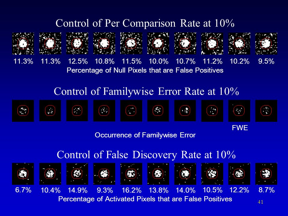 Control of Per Comparison Rate at 10%