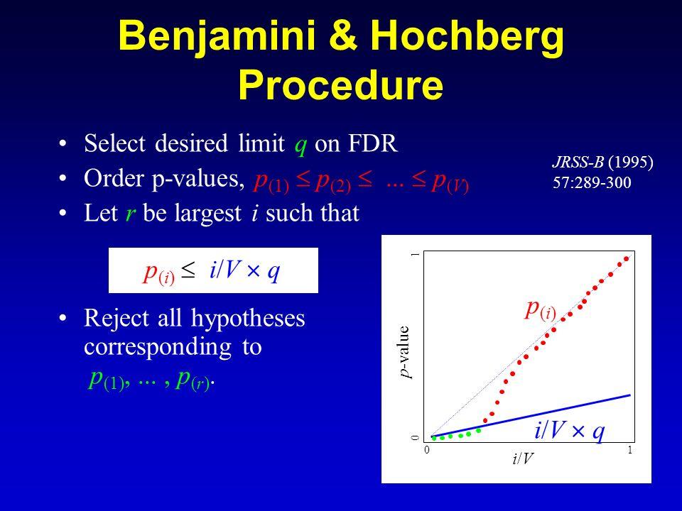 Benjamini & Hochberg Procedure